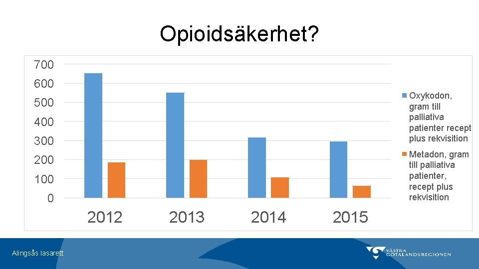 Opioidsäkerhet? 700 600 Oxykodon, gram till palliativa patienter recept plus rekvisition 500 400 300