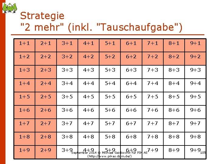 """Strategie """"2 mehr"""" (inkl. """"Tauschaufgabe"""") 1+1 2+1 3+1 4+1 5+1 6+1 7+1 8+1 9+1"""