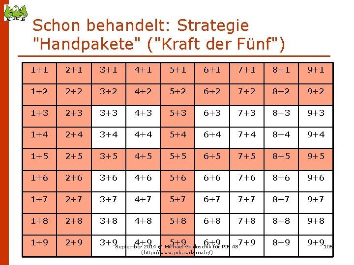 """Schon behandelt: Strategie """"Handpakete"""" (""""Kraft der Fünf"""") 1+1 2+1 3+1 4+1 5+1 6+1 7+1"""