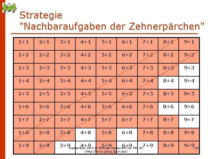 """Strategie """"Nachbaraufgaben der Zehnerpärchen"""" 1+1 2+1 3+1 4+1 5+1 6+1 7+1 8+1 9+1 1+2"""