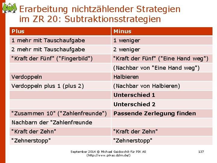 Erarbeitung nichtzählender Strategien im ZR 20: Subtraktionsstrategien Plus Minus 1 mehr mit Tauschaufgabe 1