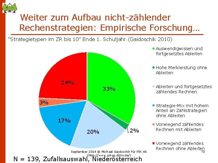 """Weiter zum Aufbau nicht-zählender Rechenstrategien: Empirische Forschung… """"Strategietypen im ZR bis 10"""" Ende 1."""