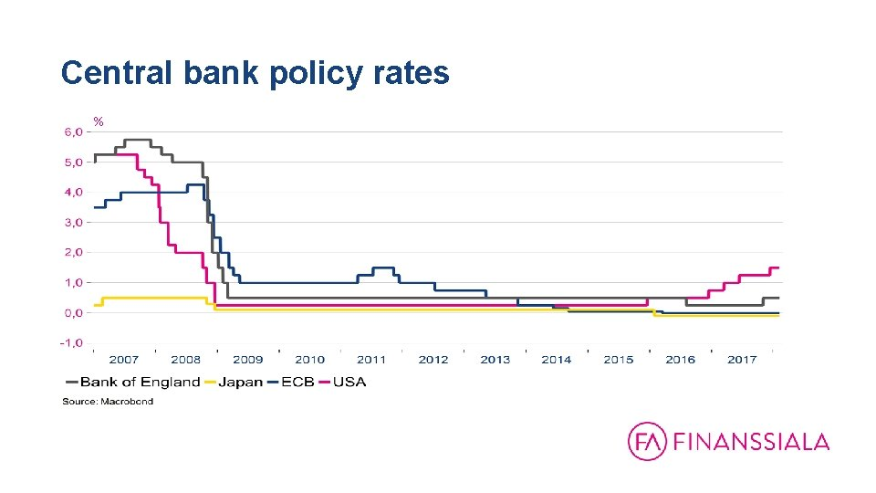 Central bank policy rates %