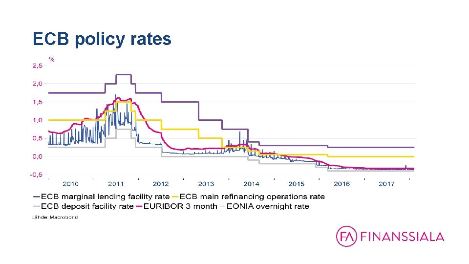 ECB policy rates %