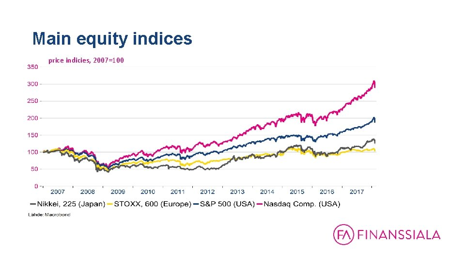 Main equity indices price indicies, 2007=100