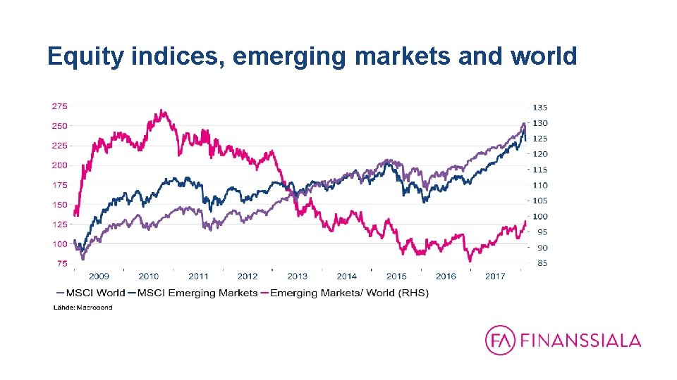 Equity indices, emerging markets and world