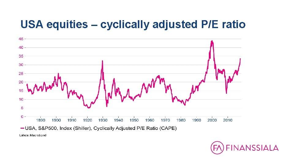 USA equities – cyclically adjusted P/E ratio