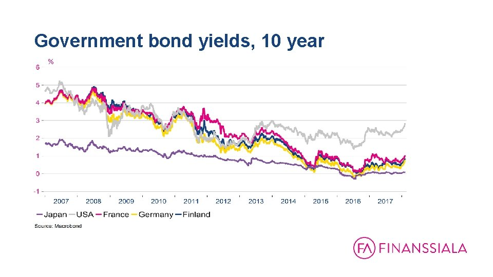 Government bond yields, 10 year %