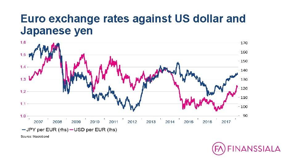 Euro exchange rates against US dollar and Japanese yen