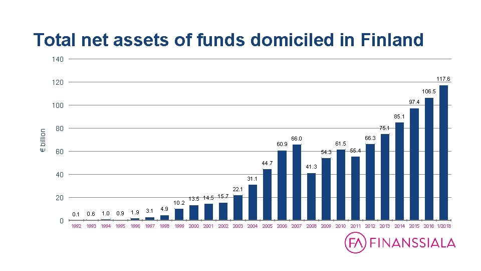 Total net assets of funds domiciled in Finland 140 117. 6 120 106. 5