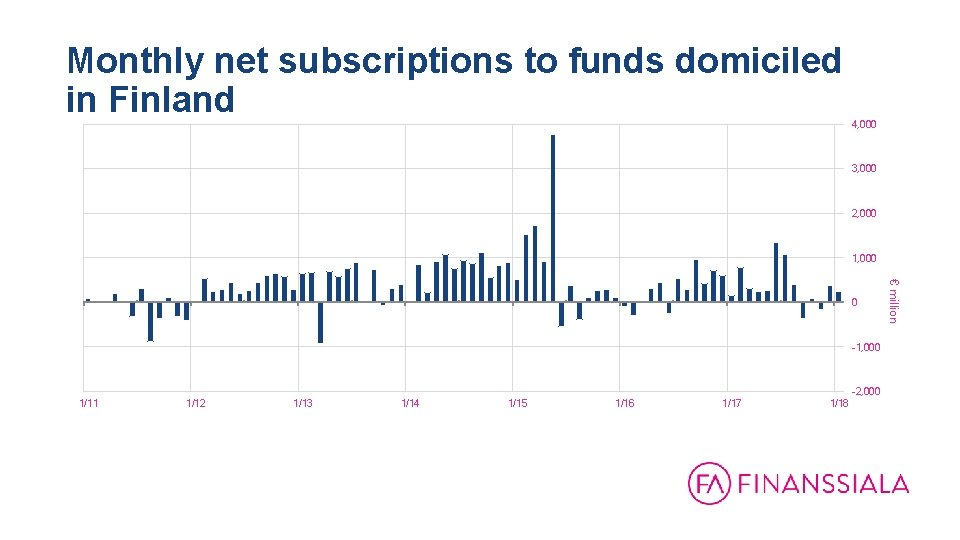 Monthly net subscriptions to funds domiciled in Finland 4, 000 3, 000 2, 000