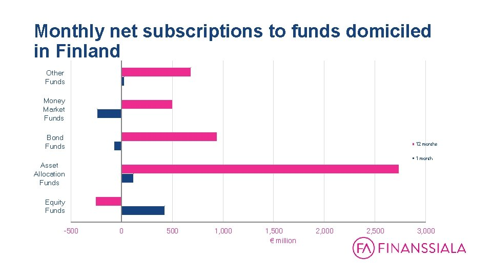 Monthly net subscriptions to funds domiciled in Finland Other Funds Money Market Funds Bond