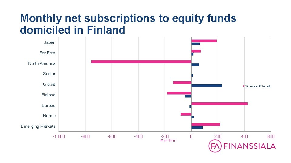 Monthly net subscriptions to equity funds domiciled in Finland 31. 12. 1999 - 31.