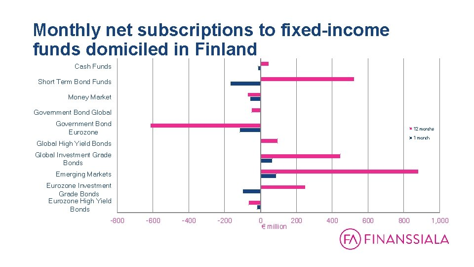 Monthly net subscriptions to fixed-income funds domiciled in Finland 31. 12. 1999 - 31.