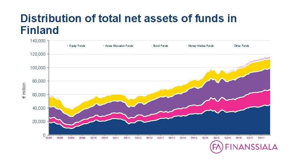 Distribution of total net assets of funds in Finland 140, 000 Equity Funds Asset