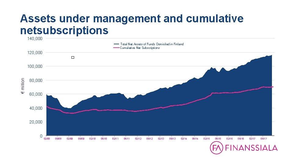 Assets under management and cumulative netsubscriptions 140, 000 Total Net Assets of Funds Domiciled