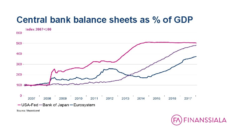 Central bank balance sheets as % of GDP Index 2007=100