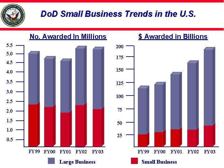 Do. D Small Business Trends in the U. S. No. Awarded In Millions 5.