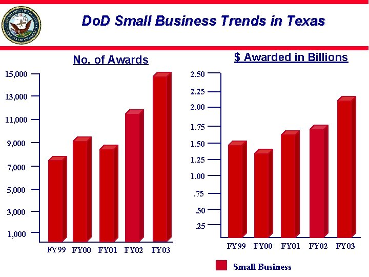 Do. D Small Business Trends in Texas $ Awarded in Billions No. of Awards