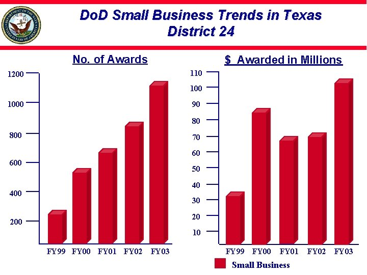 Do. D Small Business Trends in Texas District 24 No. of Awards $ Awarded