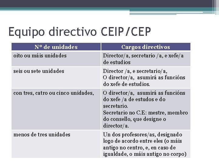 Equipo directivo CEIP/CEP Nº de unidades Cargos directivos oito ou máis unidades Director/a, secretario
