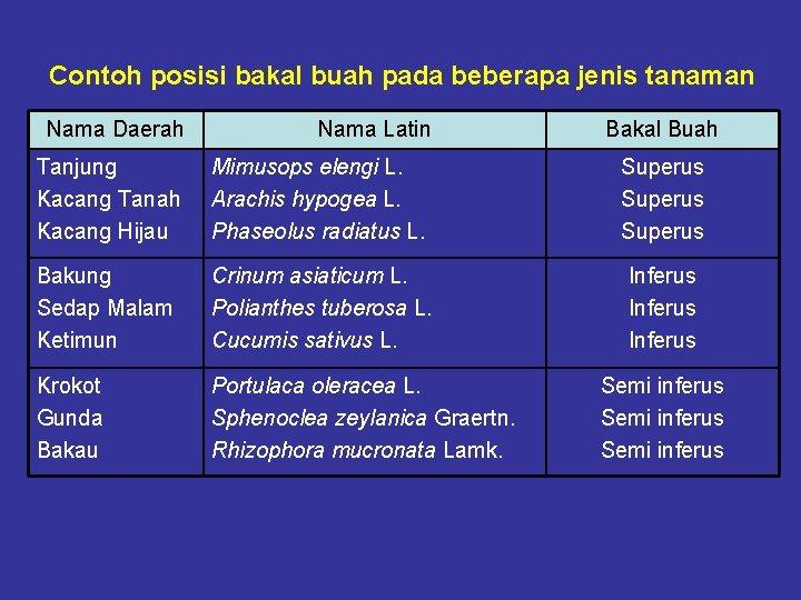 Contoh posisi bakal buah pada beberapa jenis tanaman Nama Daerah Nama Latin Bakal Buah