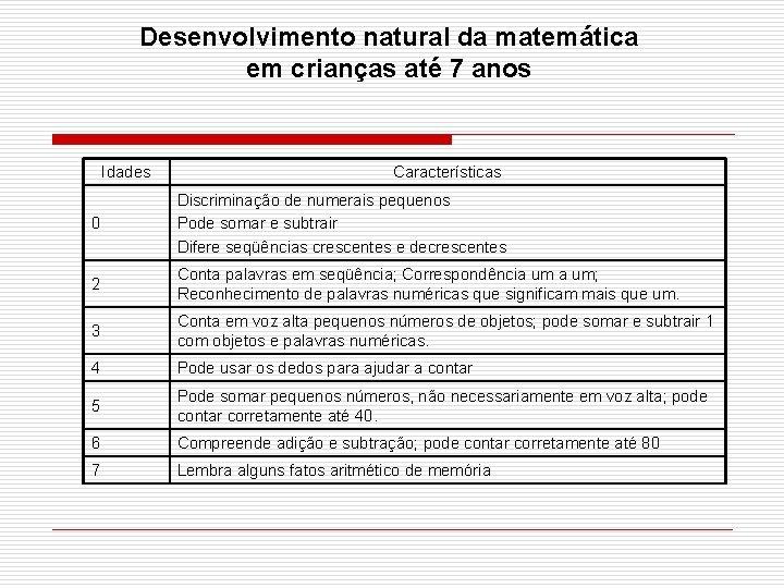 Desenvolvimento natural da matemática em crianças até 7 anos Idades Características 0 Discriminação de