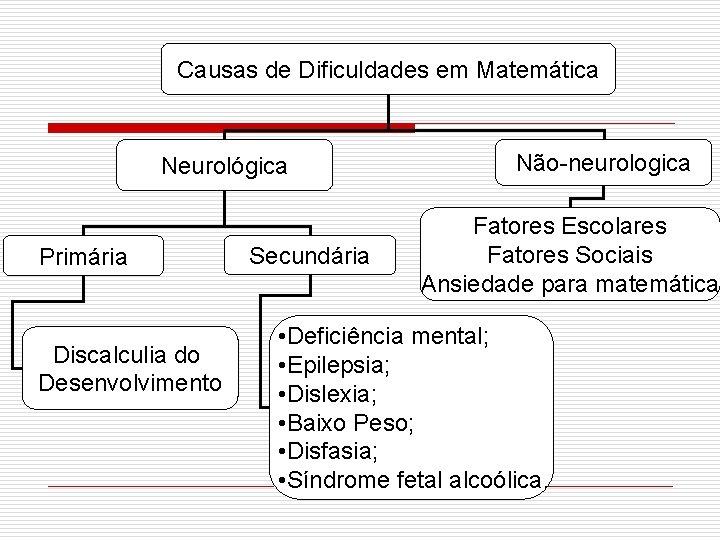 Causas de Dificuldades em Matemática Neurológica Primária Discalculia do Desenvolvimento Secundária Não-neurologica Fatores Escolares