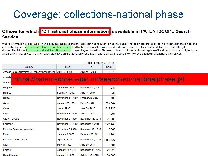 Coverage: collections-national phase https: //patentscope. wipo. int/search/en/help/data_coverage. jsf https: //patentscope. wipo. int/search/en/nationalphase. jsf