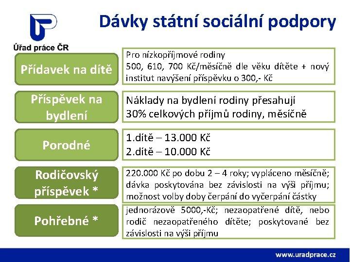 Dávky státní sociální podpory Přídavek na dítě Příspěvek na bydlení Porodné Rodičovský příspěvek *