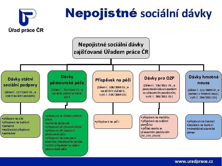 Nepojistné sociální dávky zajišťované Úřadem práce ČR Dávky státní sociální podpory (Zákon č. 117/1995