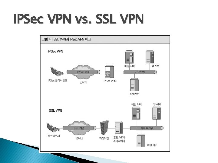 IPSec VPN vs. SSL VPN