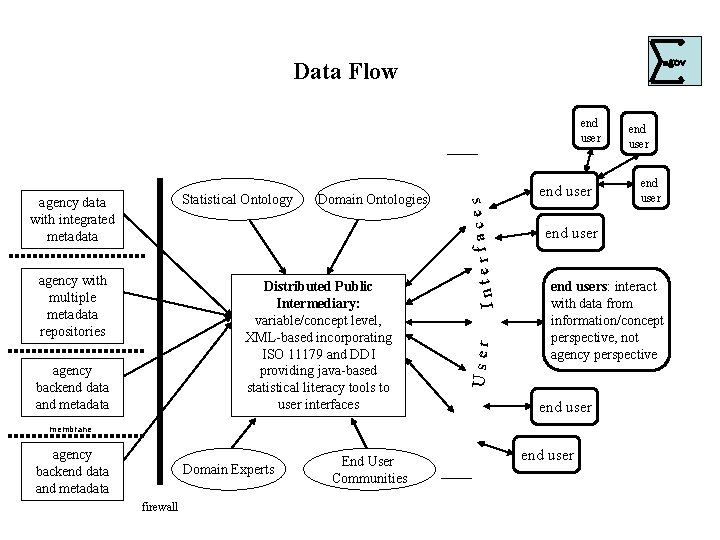 . Data Flow Distributed Public Intermediary: variable/concept level, XML-based incorporating ISO 11179 and DDI