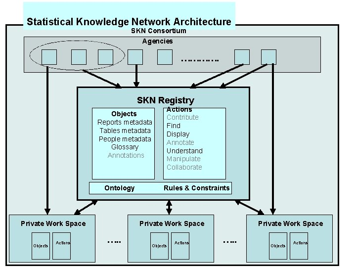 Statistical Knowledge Network Architecture SKN Consortium Agencies …………. SKN Registry Objects Reports metadata Tables