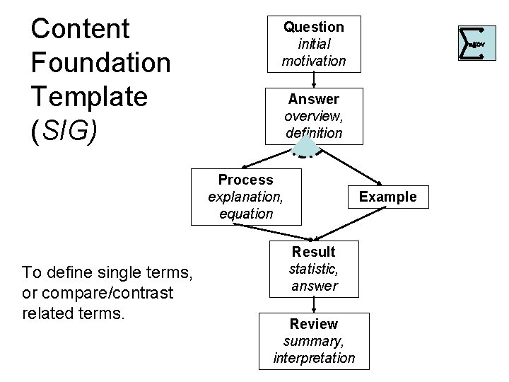 Content Foundation Template (SIG) Question initial motivation Answer overview, definition Process explanation, equation To