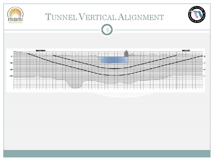 TUNNEL VERTICAL ALIGNMENT 9