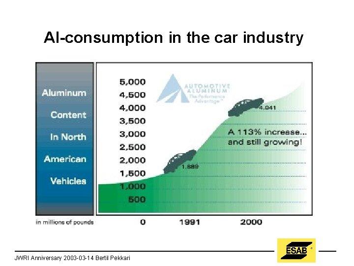 Al-consumption in the car industry JWRI Anniversary 2003 -03 -14 Bertil Pekkari