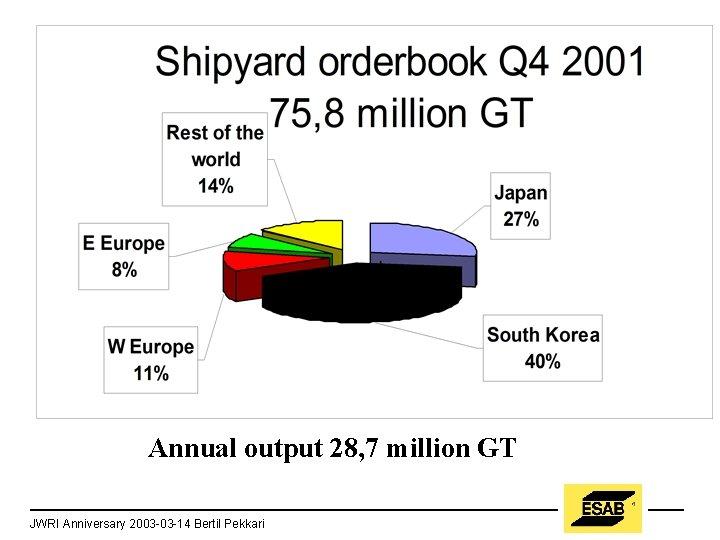 Annual output 28, 7 million GT JWRI Anniversary 2003 -03 -14 Bertil Pekkari