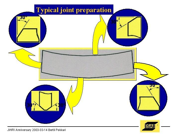 Typical joint preparation 30° 30° 30° JWRI Anniversary 2003 -03 -14 Bertil Pekkari