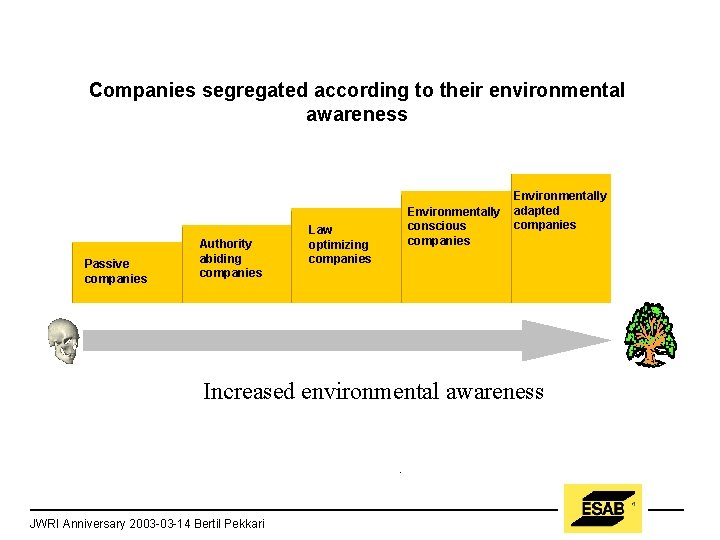 Companies segregated according to their environmental awareness Passive companies Authority abiding companies Law optimizing