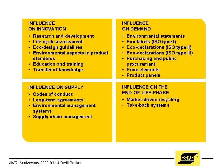 INFLUENCE ON INNOVATION INFLUENCE ON DEMAND • • Research and development Life-cycle assessment Eco-design
