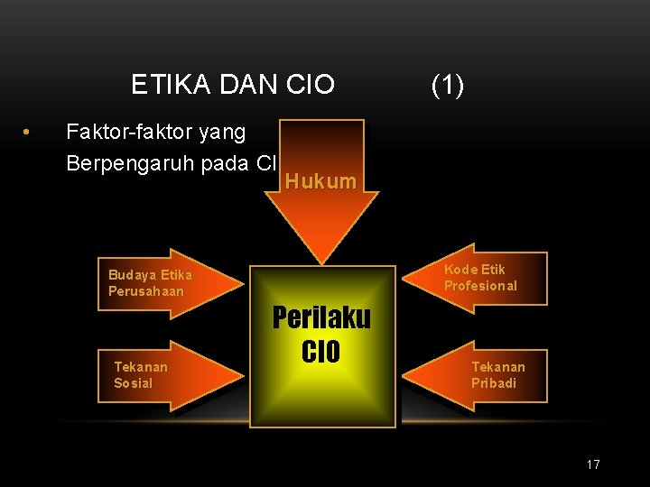 ETIKA DAN CIO • (1) Faktor-faktor yang Berpengaruh pada CIO Hukum Budaya Etika Perusahaan