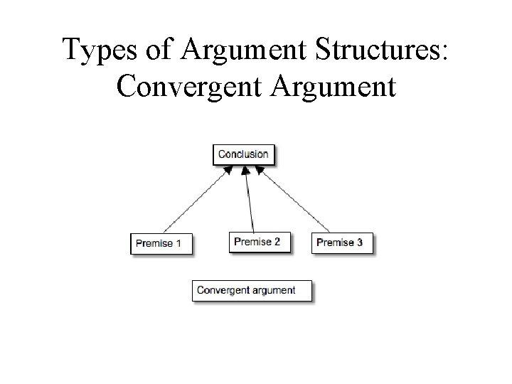 Types of Argument Structures: Convergent Argument