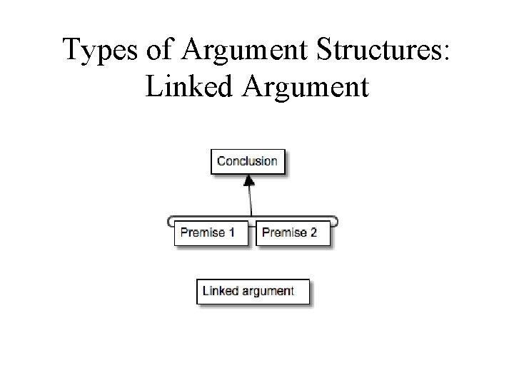 Types of Argument Structures: Linked Argument