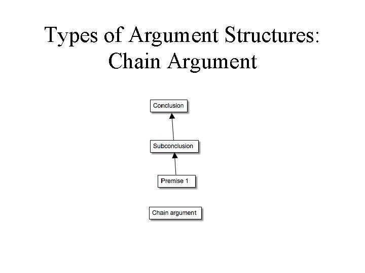 Types of Argument Structures: Chain Argument