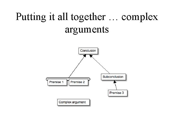 Putting it all together … complex arguments