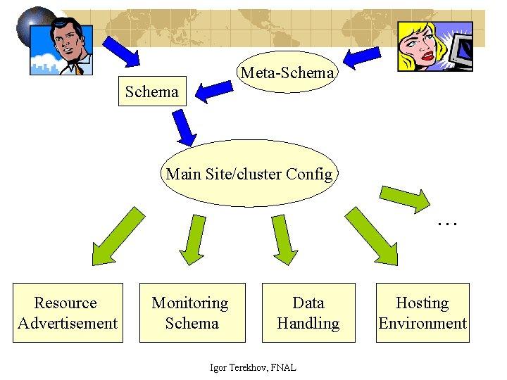 Meta-Schema Main Site/cluster Config … Resource Advertisement Monitoring Schema Data Handling Igor Terekhov, FNAL