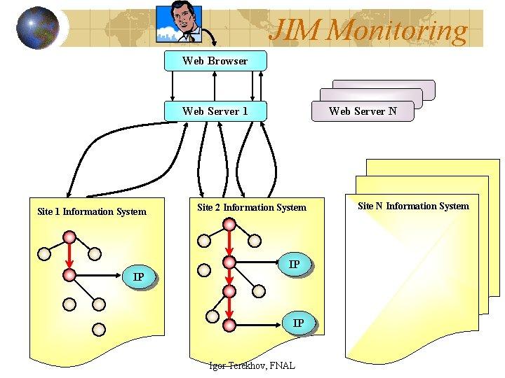 JIM Monitoring Web Browser Web. Server 1 Site 1 Information System Web Server N