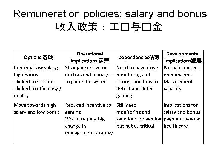 Remuneration policies: salary and bonus 收入政策: �与�金
