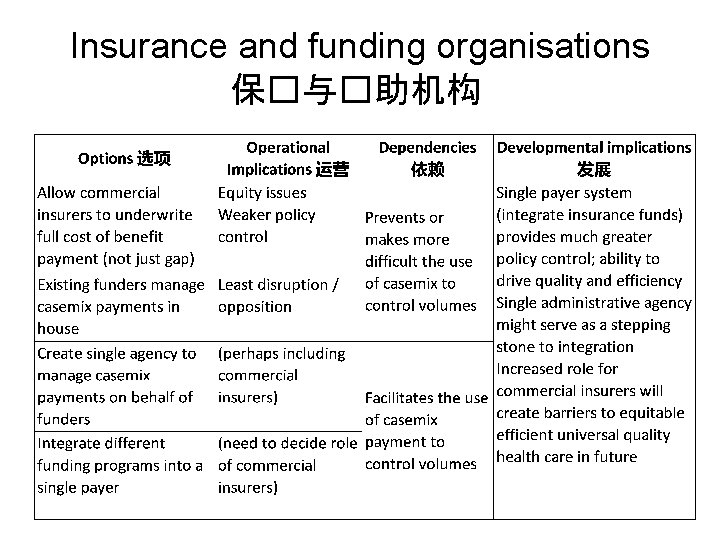 Insurance and funding organisations 保�与�助机构
